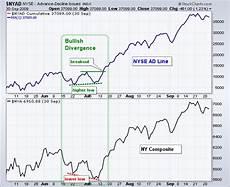 Nyse Ad Line Chart Advance Decline Line Chartschool
