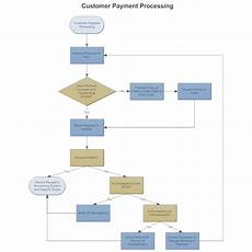 Processing Flow Chart Example Image Customer Payment Process Flow Process