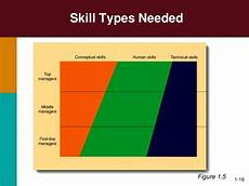 Types Of Managerial Skills Management Managerial Tasks And Skills