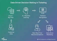 Data Driven Decision Making Advantages Of Data Driven Decision Making