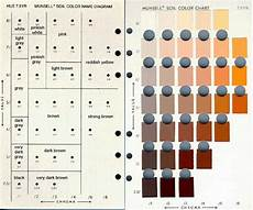 Munsell Chart Make Your Own Soil Color Book Dirtartful