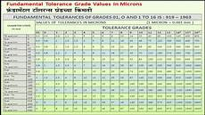 Tolerance Chart Iso 37 Fundamental Tolerance Grade Values In Microns Youtube