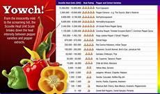 Sauce Scoville Unit Chart Measuring Sauce Heat Level Chetty S Sauce