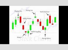 High Profit Candlestick Patterns: Advanced Candlestick