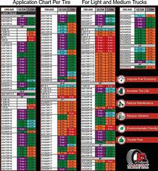 Tire Equal Chart Catalog Patented Counteract Tire Balancing Beads Technical