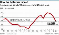 Cad Value Chart Here S How To Get A Better U S Exchange Rate Mayers