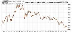 Copper Chart Global Economy What Copper Prices Plunging To 5 Year Low