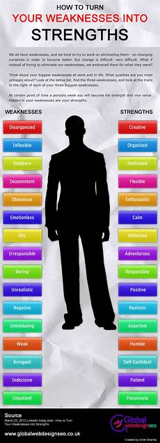 Strengths And Weaknesses Answers How To Turn Your Weaknesses Into Strengths Visual Ly