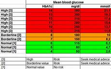 Blood Sugar Chart App Diabetic Conversion Chart Diabetes Inc