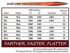 Bullet Ballistic Coefficient Chart Warner Tool Company Quot Flat Line Quot Projectiles The Firearm