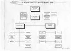 Public Library Organizational Chart Pinterest The World S Catalog Of Ideas