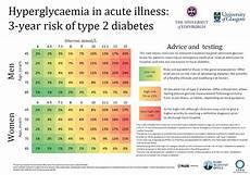 Blood Glucose Level Chart Mmol L Calculate In Mmol L The University Of Edinburgh