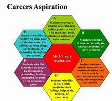 What Is Career Aspiration Careers Education