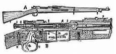 World War One Weapons History