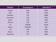 Speed Of Sound Through Solids, Liquids And Gases   BYJU'S