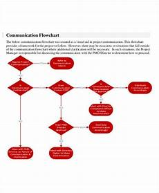 Business Continuity Flow Chart 7 Business Flow Chart Templates 7 Free Word Pdf Format