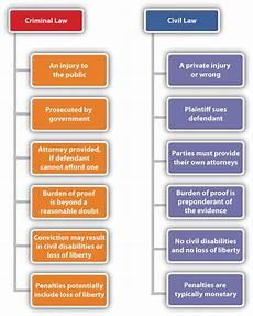 Common Law Vs Civil Law Common Law Vs Civil Law Teaching Social Studies Pinterest