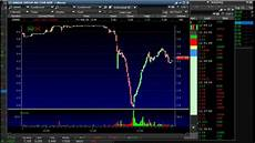 Tim Sykes Chart Patterns Timothy Sykes Review Is Tim Sykes Legit Or A Scam