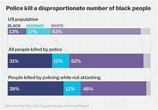 Police Chart Why Police So Often See Unarmed Black Men As Threats Vox