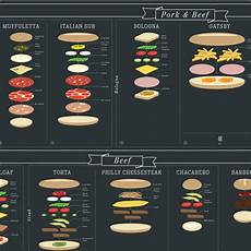 Sandwich Chart The Charted Sandwich Board Art Print By Pop Chart Lab
