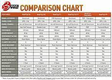 Jeep Wrangler Model Comparison Chart The Official Quot What Did You Do To Your Truck Today Quot Thread