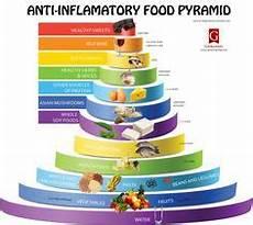miss em on pinterest melt method inflammatory foods and