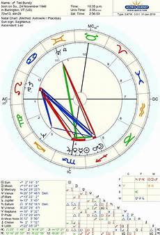Ted Bundy S Birth Chart Is So Fascinating What Stands Out