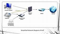 Voice Over Ip Protocol Voice Over Internet Protocol Voip