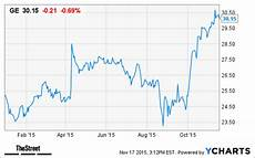 Ge Chart General Electric Ge 3 Dividend Yield But Read This