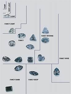 Fancy Color Diamond Grading Chart Fancy Color Diamonds An Overview