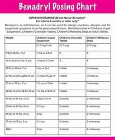 Benadryl For Dogs Dosage Chart Ml Found On Bing From Phcpediatrics Com Benadryl Dosage
