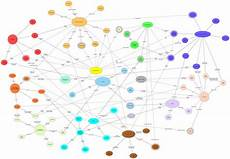 Community Network Community Network Analysis National Demographics Corporation