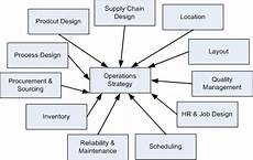 Operational Strategy Operations Strategy And Management My Free School Tanzania