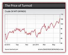 Nymex Crude Oil Price Live Chart U S Energy Boom Hinges On One Important Technology The