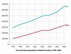 North Carolina Population Chart Ncpedia Ncpedia
