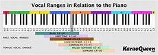 Octave Range Chart I M Making A Chart To Show Vocal Ranges And Would Love