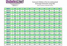 Blood Sugar Chart App 25 Printable Blood Sugar Charts Normal High Low