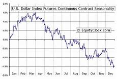 Us Dollar Basket Chart Chart Of The Day Us Dollar Index Seasonal Chart Equity