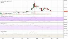 Gbtc Chart Gbtc Stock Price And Chart Tradingview
