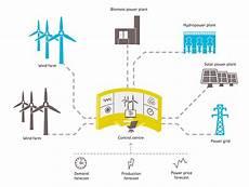 2018年全球能源服务市场规模有望超11亿美元 电线电缆资讯 电缆网