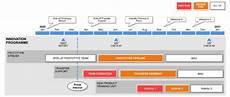 Roadmap Project What Is A Project Roadmap Roadmap Basics For Beginners