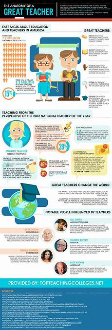 the great infographic e learning infographics