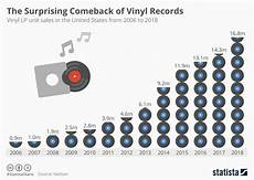 Vinyl Record Condition Chart Chart The Surprising Comeback Of Vinyl Records Statista