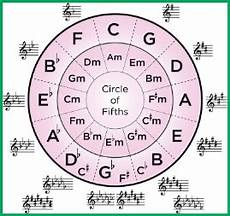 How To Read Circle Of Fifths Chart Understanding The Circle Of Fifths The Clock Of Key