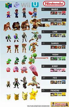 Super Smash Bros Character Chart The Main Roster Is Complete So I Made A Comparison Chart