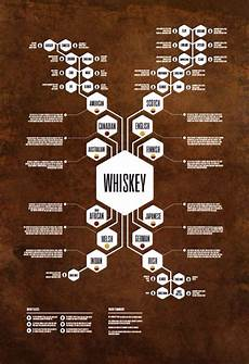 Types Of Whiskey Chart Pin On All About Whiskey