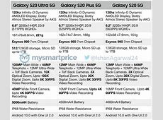Samsung Galaxy S20, S20 , and S20 Ultra full specs leak