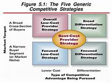 Five Generic Competitive Strategies Ppt Figure 5 1 The Five Generic Competitive Strategies