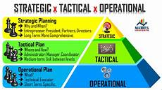 Tactical Plan Mattes Insights Strategic Planning