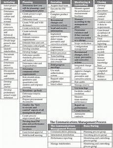 Mulcahy 8th Edition Process Chart Pdf Pmp Exam Prep 8th Edition Pdf By Mulcahy Free Full